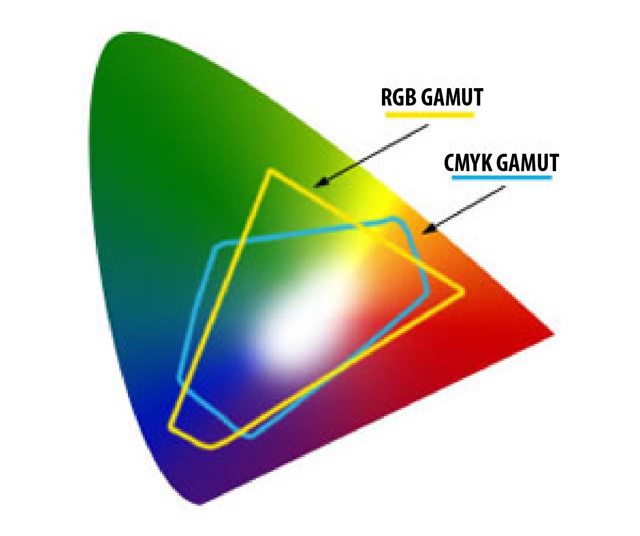 Color Gamuts